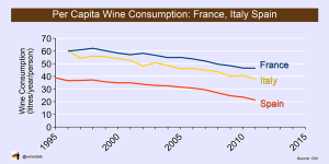 per capita wine