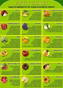 fruit chart tw 4816